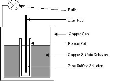 How can i make an electrical battery at home take a copper can filled with copper sulfate solution now take a smaller porous pot so that the moving electrons can pass through full of a zinc ccuart Gallery