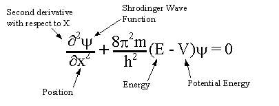 What is the Schrodinger equation, and how is it used?