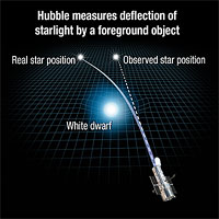 <p>How Gravity Can Bend Starlight</p>