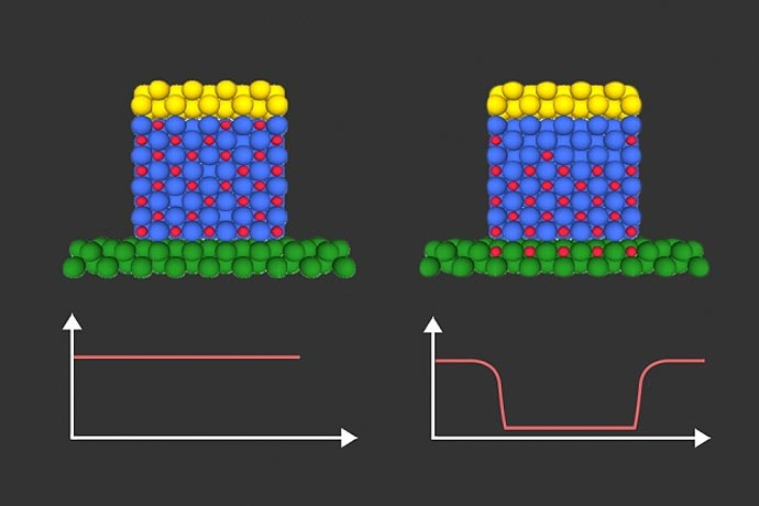 <p>Illustration shows how hydrogen ions (red dots), controlled by an electric voltage, migrate through an intermediate material to change the magnetic properties of an adjacent magnetic layer(shown in green).</p>