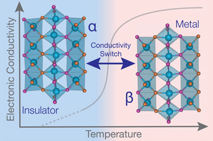 <p>Researchers found the metal-insulator transition in the material molybdenum oxynitride occurred near 600 degrees Cels