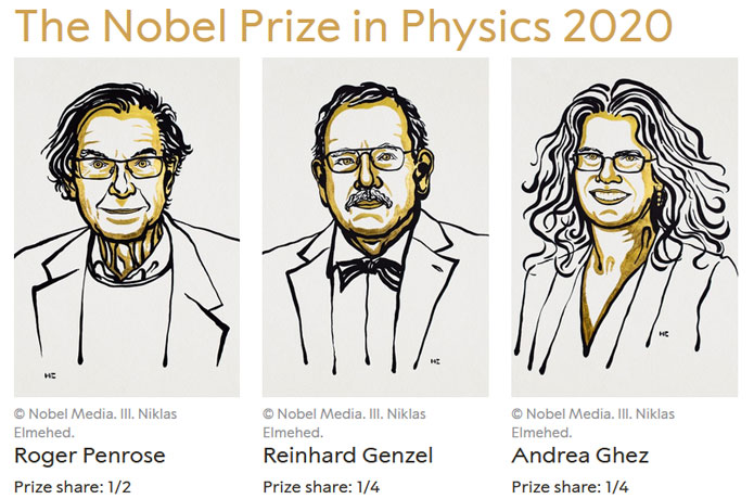 <p>2020 Nobel Prize in Physics winners: Roger Penrose (1/2), Reinhard Genzel (1/4) and Andrea Ghez (1/4)</p>
