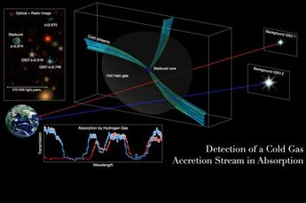 Image: Researchers detect cold gas pipelines feeding early, massive galaxies