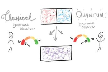 Image: New quantum theory heats up thermodynamic research