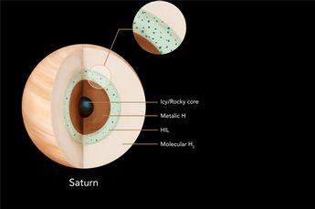 Image: Scientists Model Saturn's Interior